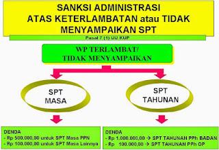 sanksi tidak lapor stp tahunan