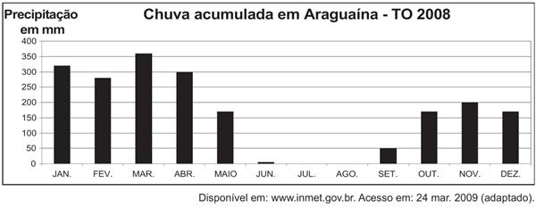 Chuva acumulada em Araguaína - TO 2008