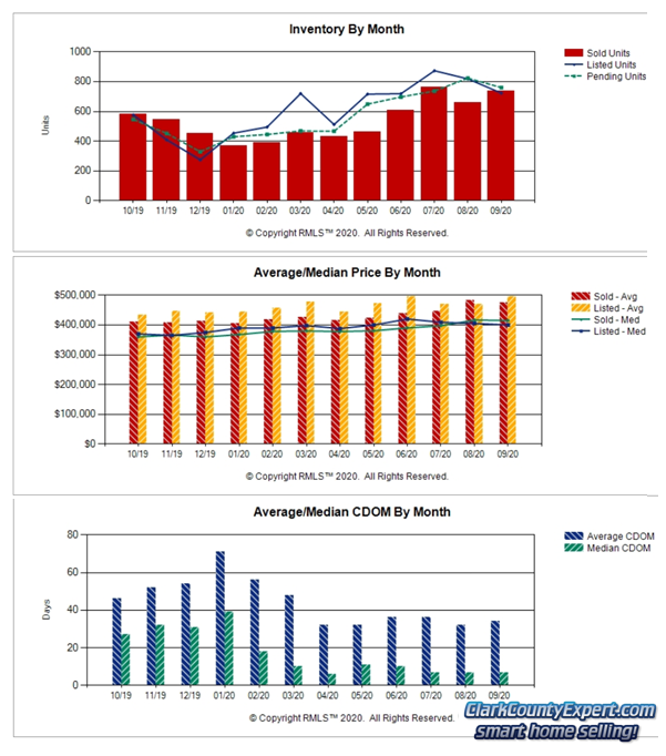 Charts of Vancouver WA Home Sales Trends in September 2020