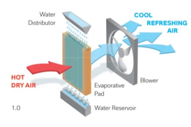 Working of an Air Cooler