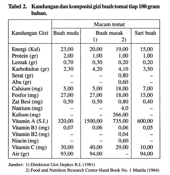 tabel kandungan nutrisi gizi buah tomat
