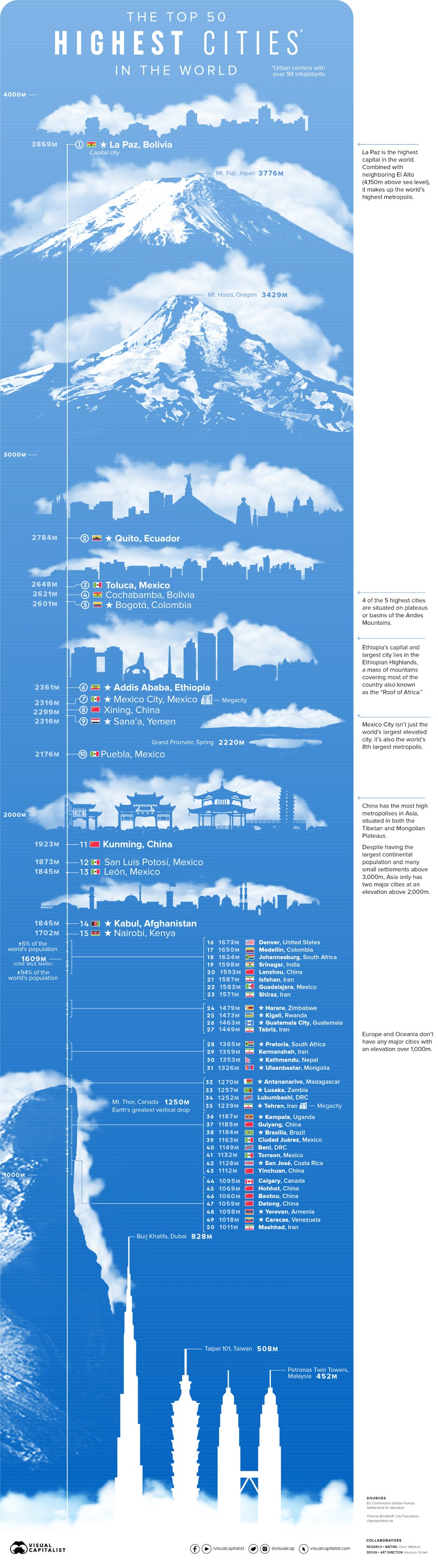 The Top 50 Highest Cities in the World #infographic #Highest Cities #World