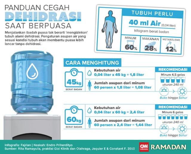 infografis-gejala-dehidrasi