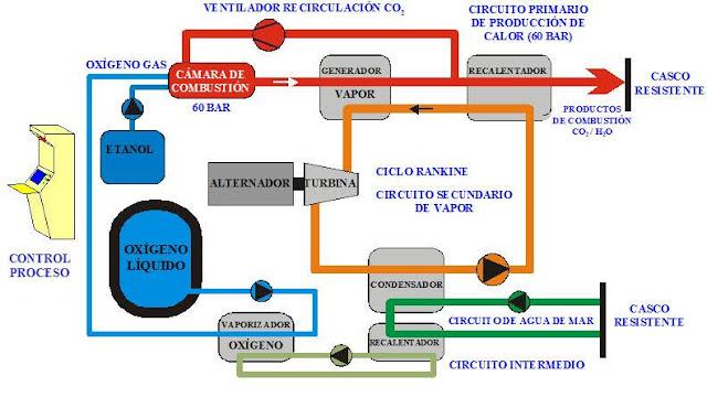Esquema simplificado de funcionamiento del MESMA