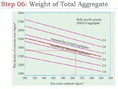 Concrete Mix Design by DOE Method  | Calculating Weight of Total Aggregate