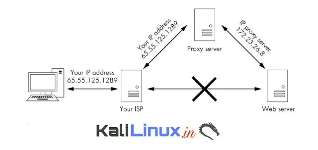 Running traffic on a Proxy Server