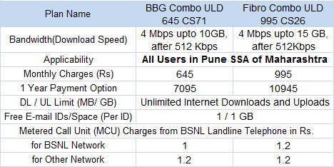 BSNL Pune 4Mbps Unlimited Broadband Tariff