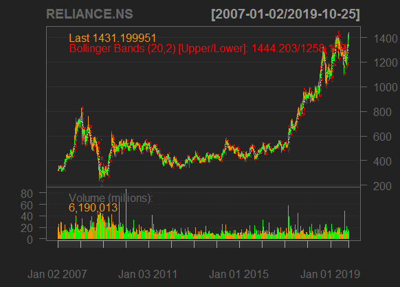 Stock Price Reliance