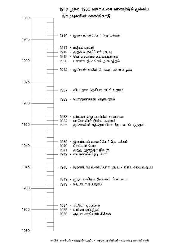 கவின் பப்ளிகேஷன் Time Voice வெளியிட்டுள்ள தொகுதி 2 சமூக அறிவியல்  பாடத்திற்கான காலக்கோடு