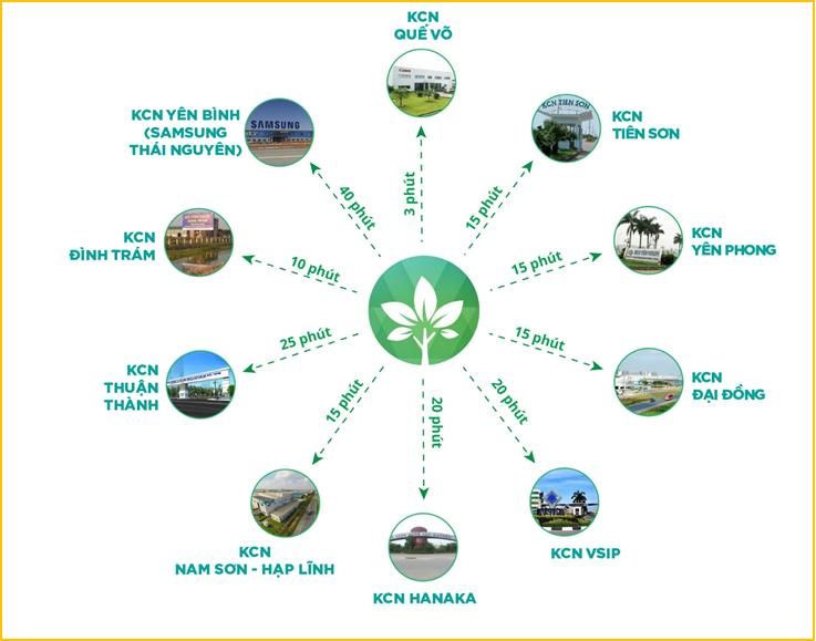 Liên kết vùng các khu công nghiệp với Khu đô thị Him Lam Green Park
