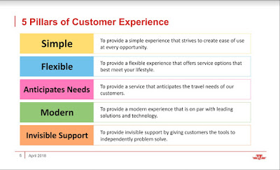 5 Pillars of Customer Experience