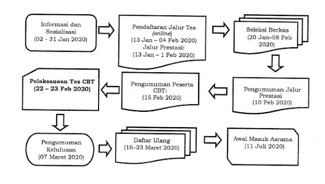 Persyaratan Pendaftaran Seleksi Nasional Peserta Didik Baru MAN Insan Cendekia Tahun 2020/2021.