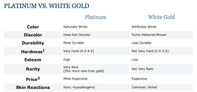 White Gold vs Platinum Jewels