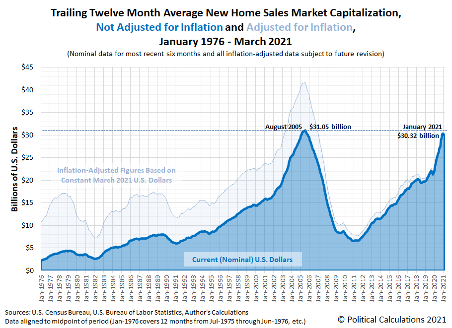 Trailing Twelve Month Average New Home Sales Market Capitalization, Not Adjusted for Inflation and Adjusted for Inflation, January 1976 - March 2021