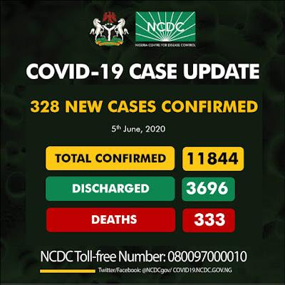 New Case Of COVID-19 In Nigeria