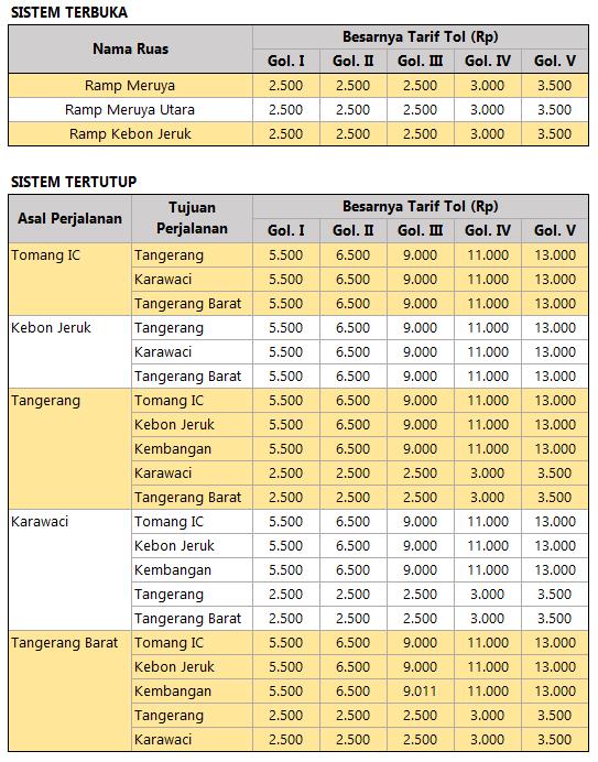 Tarif Tol Jakarta Jakarta per November 2015