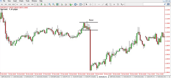 How to Draw Supply and Demand Zones in Forex Trading