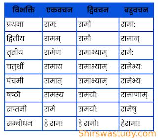 राम शब्द रूप - Raam Shabd Roop । संस्कृत