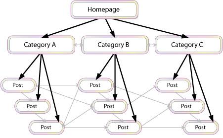 Internally link all blogs together