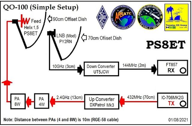 New Setup on Es'hail 2 / QO-100 Satellite
