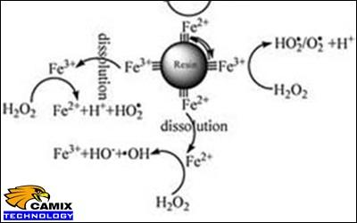 An toàn sử dụng hóa chất khử màu nước thải dệt nhuộm – Quá trình Fenton trong xử lý nước thải dệt nhuộm