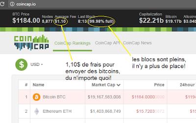 Pourquoi un accélérateur de transactions bitcoin existe? | Bitcoin