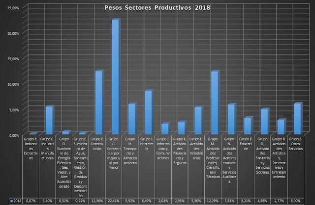 Pesos Sectores Productivos 2018