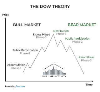 What is the Dow theory