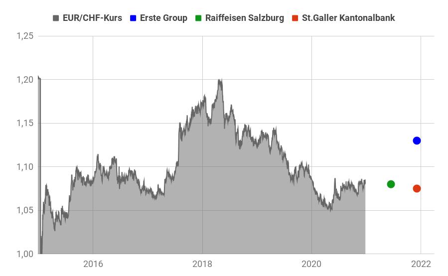 EUR/CHF Devisendiagramm 2015-2020 mit eingezeichneten Schweizer Franken Prognosen 2021