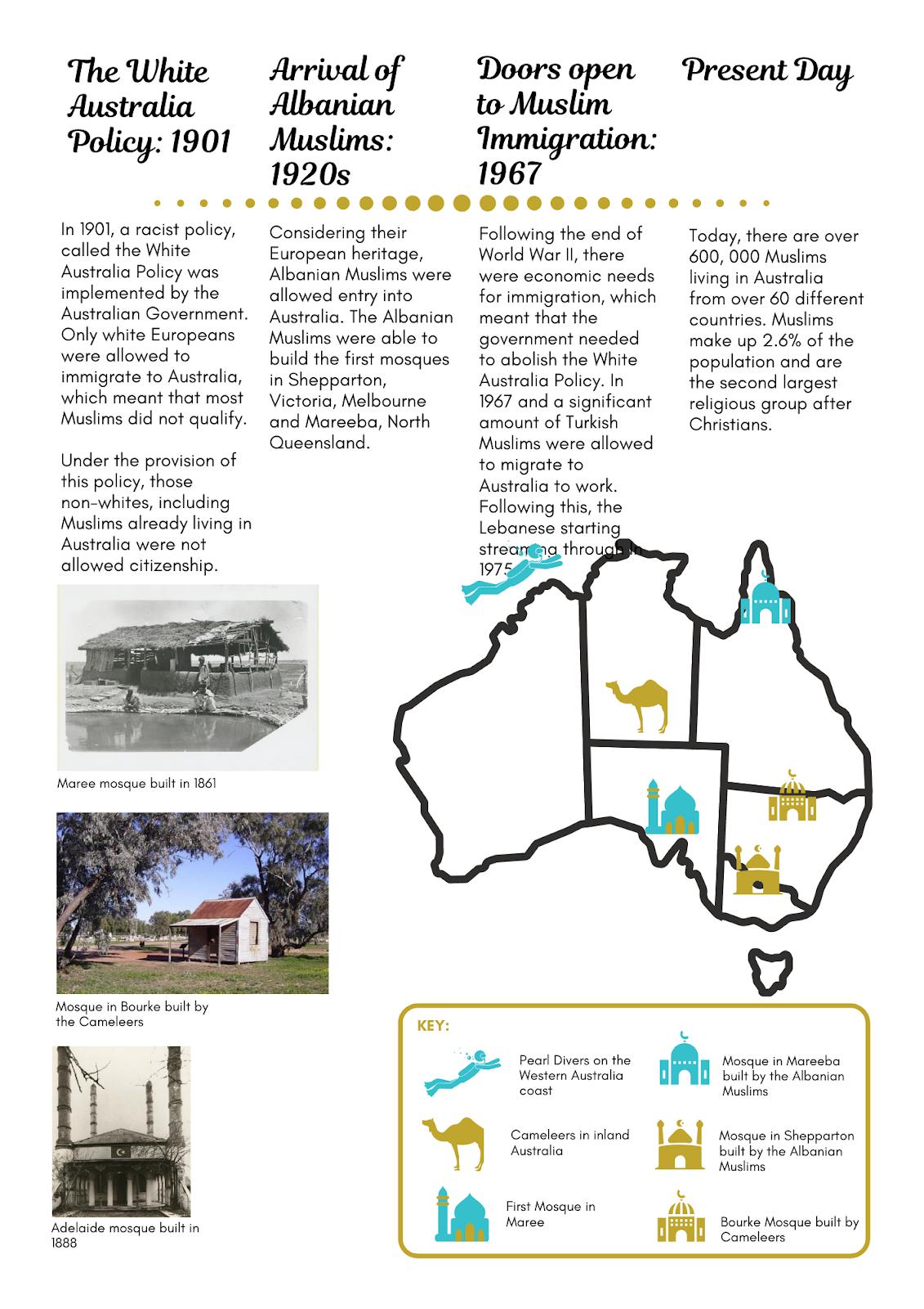 Islamic History Of Australia
