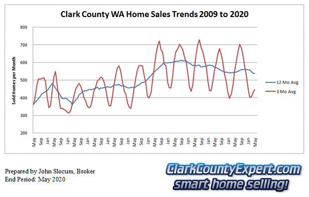 Clark County Home Sales May 2019- Units Sold