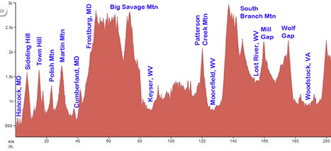 Natchez Trace Parkway Elevation Map.Huffman Bicycle Club September 2015