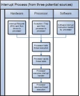 Komponen Utama Sistem Operasi Komputer dan Fungsinya 3_