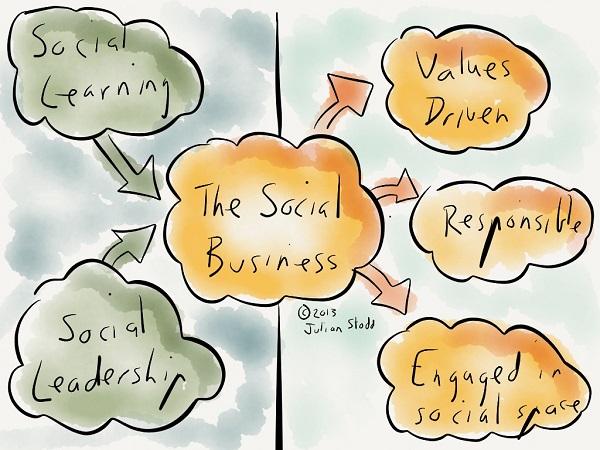 Autossustentável: Social Business