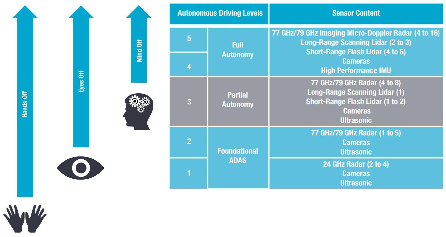 Image Sensors World: Automotive News: ON Semi, BWV, Toshiba, ADI
