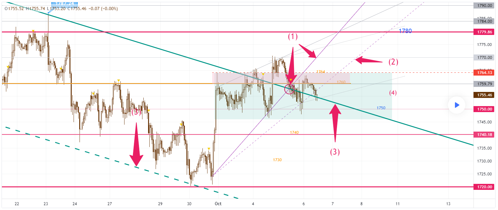 Gold Trend 06/10