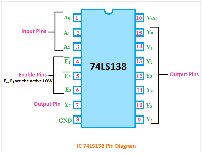 Ic 74138 Pin Diagram  Truth Table  Logical Circuit