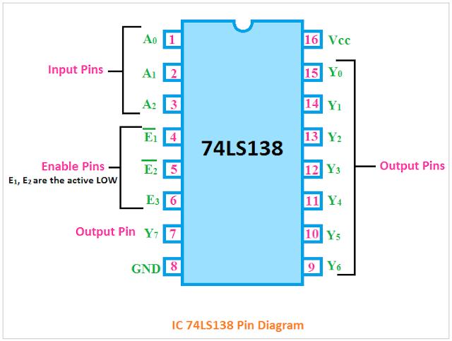 IC 74138 pin diagram