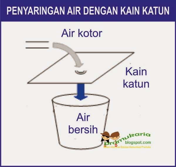 saringan-air-katun