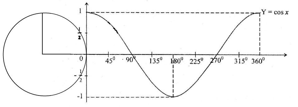 Grafik Fungsi Trigonometri - Materi Lengkap Matematika SMA