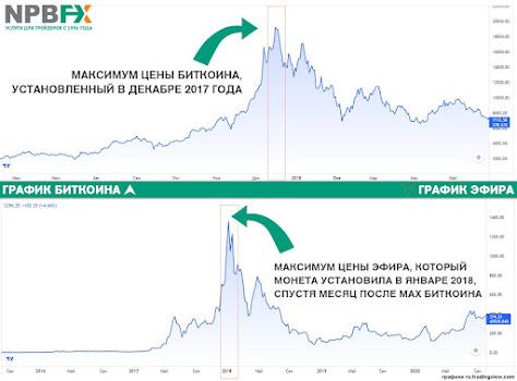 Корреляция BTC с ETH