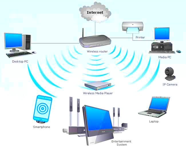 Image result for wifi how work