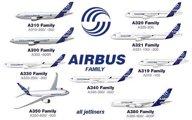 A320 Price List