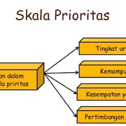 Skala Prioritas Ekonomi Kelas 10