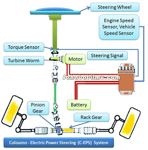 Sistem Elektrik Power Steering (Electric Power Steering/EPS) Lengkap