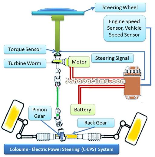 Sistem Elektrik Power Steering (Electric Power Steering/EPS) Lengkap