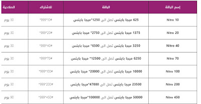 تفاصيل باقات فودافون وي اورانج 2021 للموبايل4