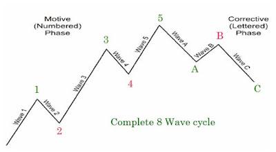 Elliot wave altcoinpinoy