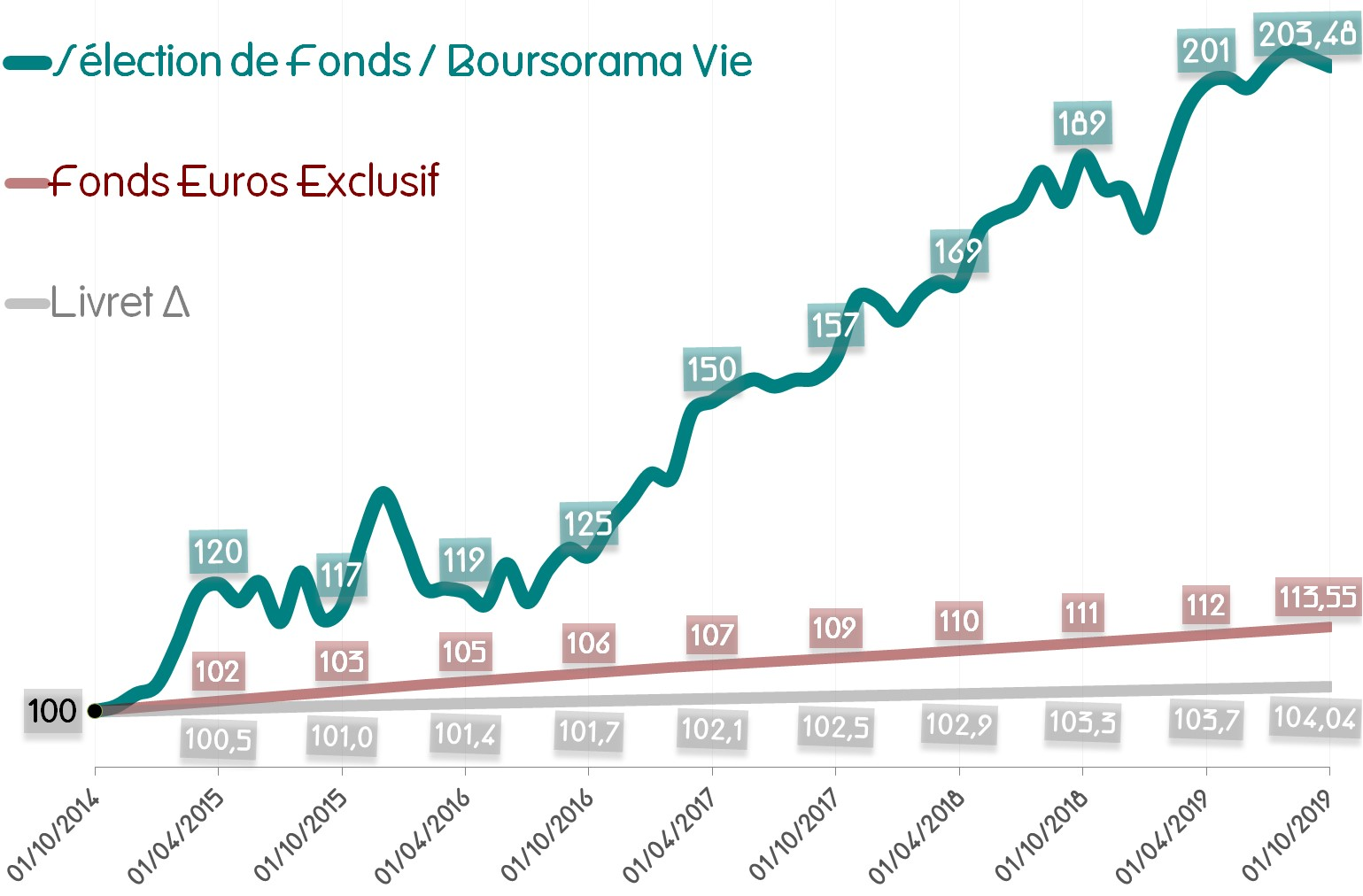 Performance de la Sélection de Fonds - Boursorama Vie