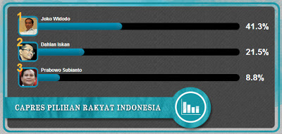 survey calon presiden 2014